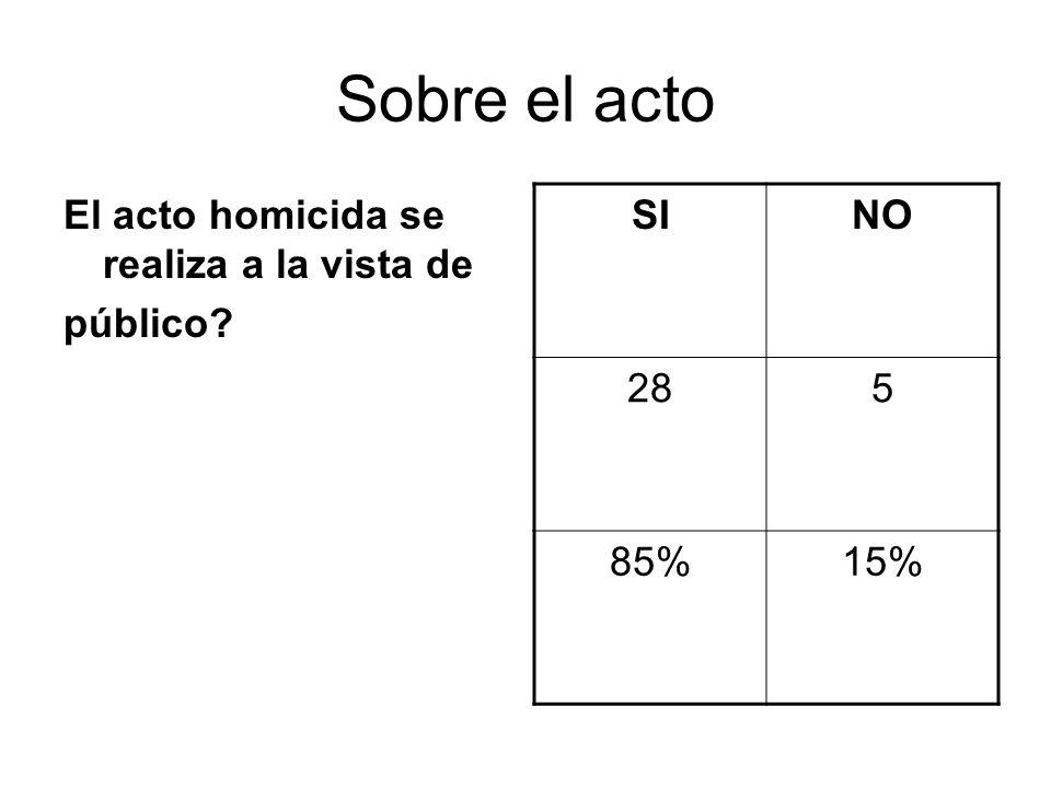 Sobre el acto El acto homicida se realiza a la vista de público? SINO 285 85%15%
