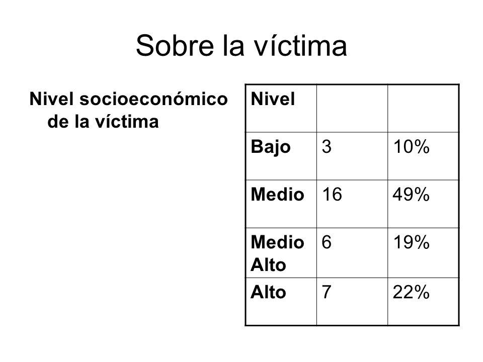 Sobre la víctima Nivel socioeconómico de la víctima Nivel Bajo310% Medio1649% Medio Alto 619% Alto722%