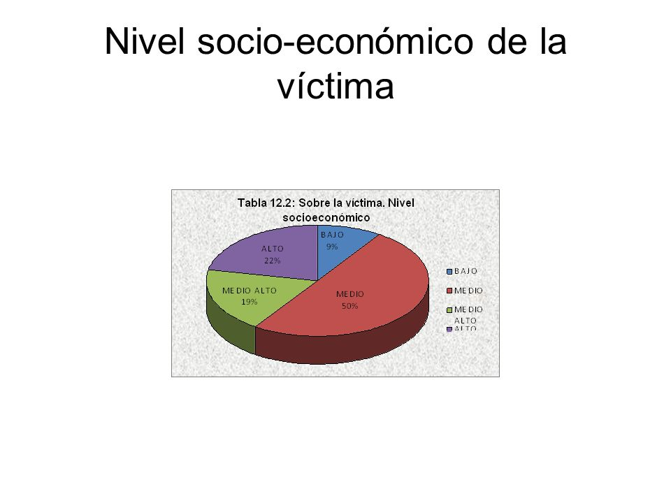 Nivel socio-económico de la víctima