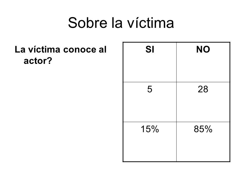 Sobre la víctima La víctima conoce al actor? SINO 528 15%85%