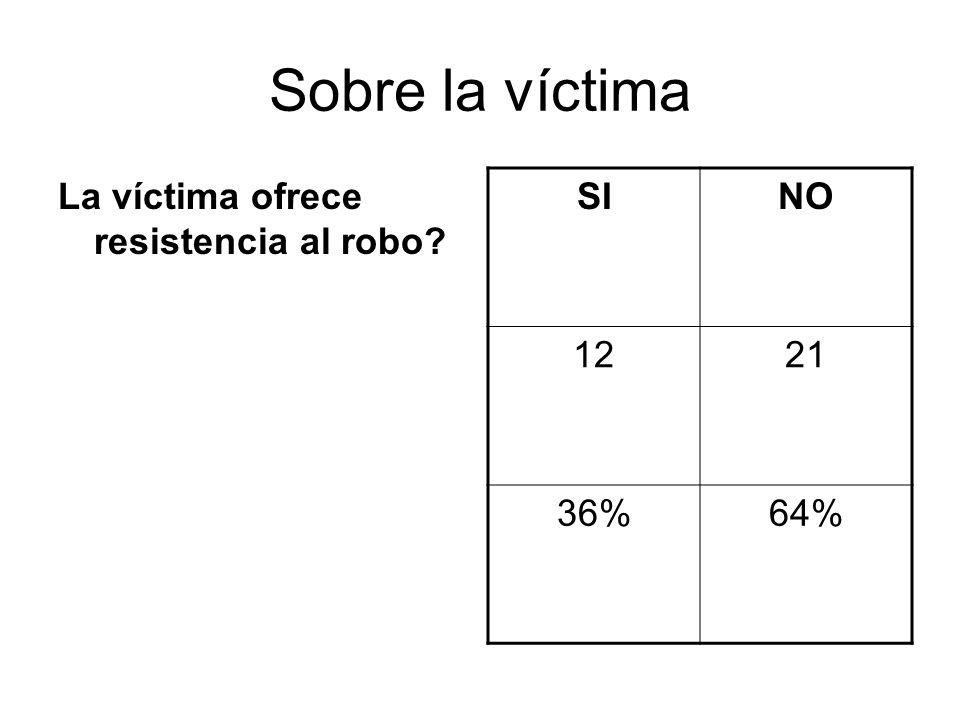 Sobre la víctima La víctima ofrece resistencia al robo? SINO 1221 36%64%