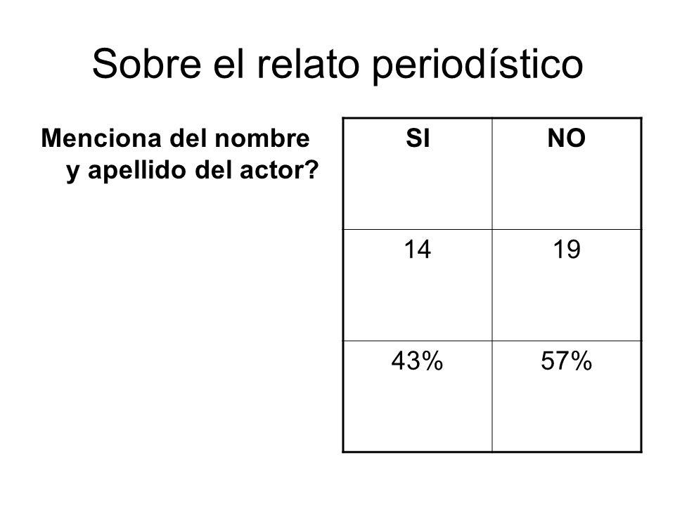 Sobre el relato periodístico Menciona del nombre y apellido del actor? SINO 1419 43%57%