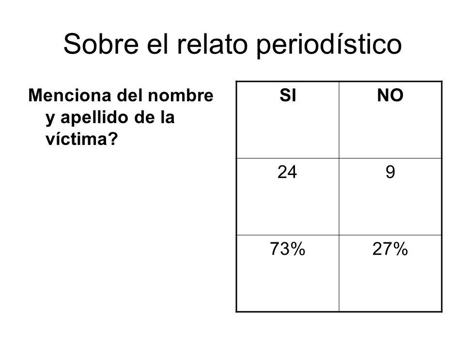 Sobre el relato periodístico Menciona del nombre y apellido de la víctima SINO 249 73%27%