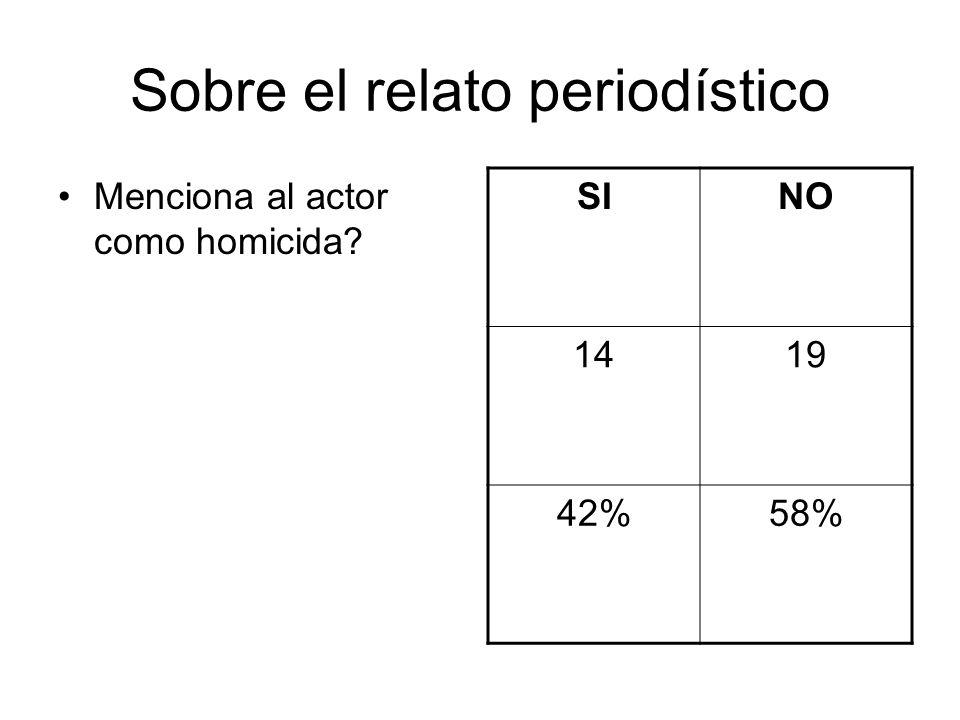 Sobre el relato periodístico Menciona al actor como homicida? SINO 1419 42%58%