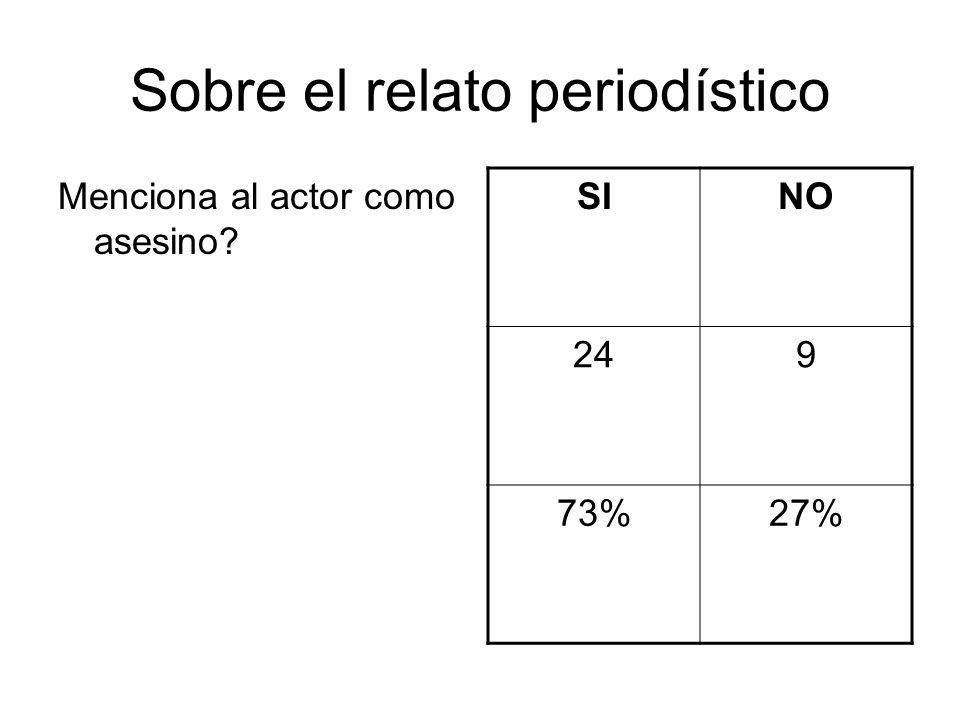 Sobre el relato periodístico Menciona al actor como asesino SINO 249 73%27%