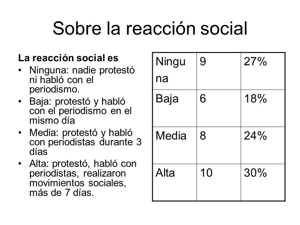 Sobre la reacción social La reacción social es Ninguna: nadie protestó ni habló con el periodismo. Baja: protestó y habló con el periodismo en el mism