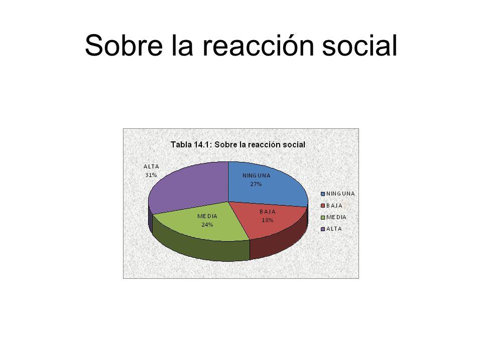 Sobre la reacción social