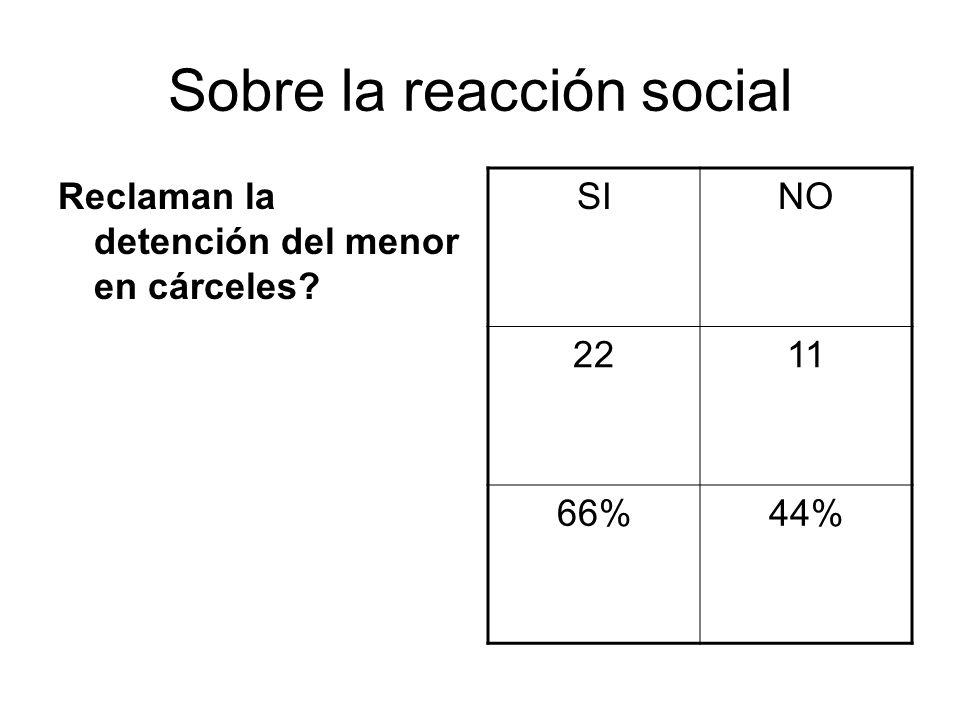 Reclaman la detención del menor en cárceles? SINO 2211 66%44%