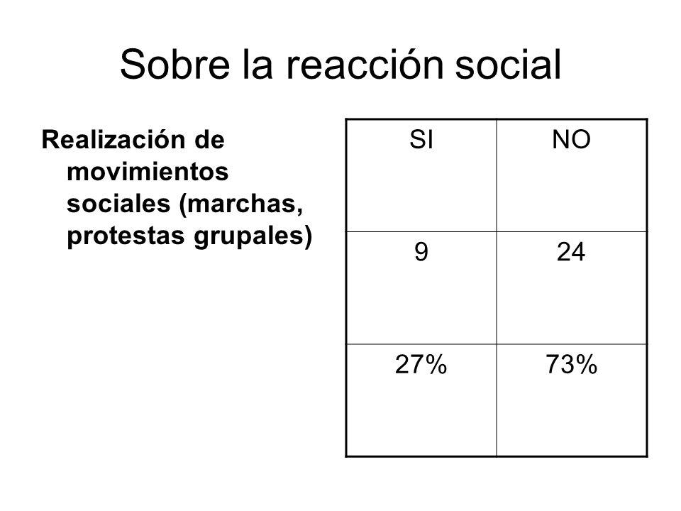 Sobre la reacción social Realización de movimientos sociales (marchas, protestas grupales) SINO 924 27%73%