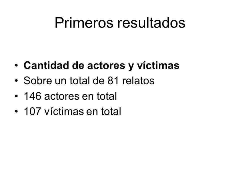 Actos homicidas en ocasión de robo Edad promedio de los actores 12, 9 años