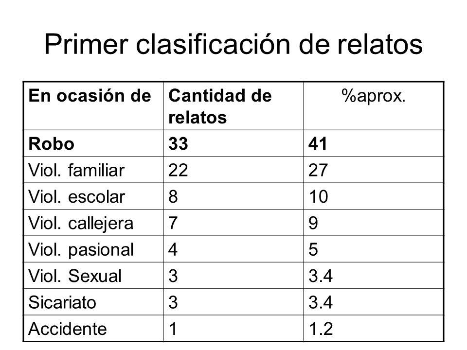 Primer clasificación de relatos En ocasión deCantidad de relatos %aprox. Robo3341 Viol. familiar2227 Viol. escolar810 Viol. callejera79 Viol. pasional