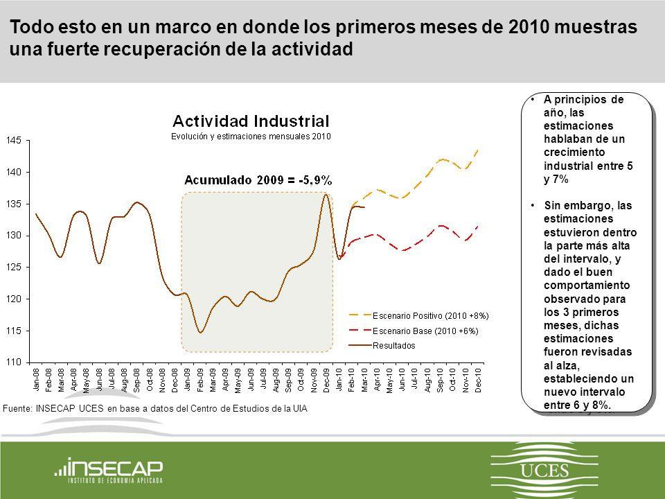 10 El aumento del tipo de cambio no impactó fuertemente en la inflación por la baja resistencia salarial (desempleo +20%) y dada la pesificación de las tarifas de los servicios públicos.