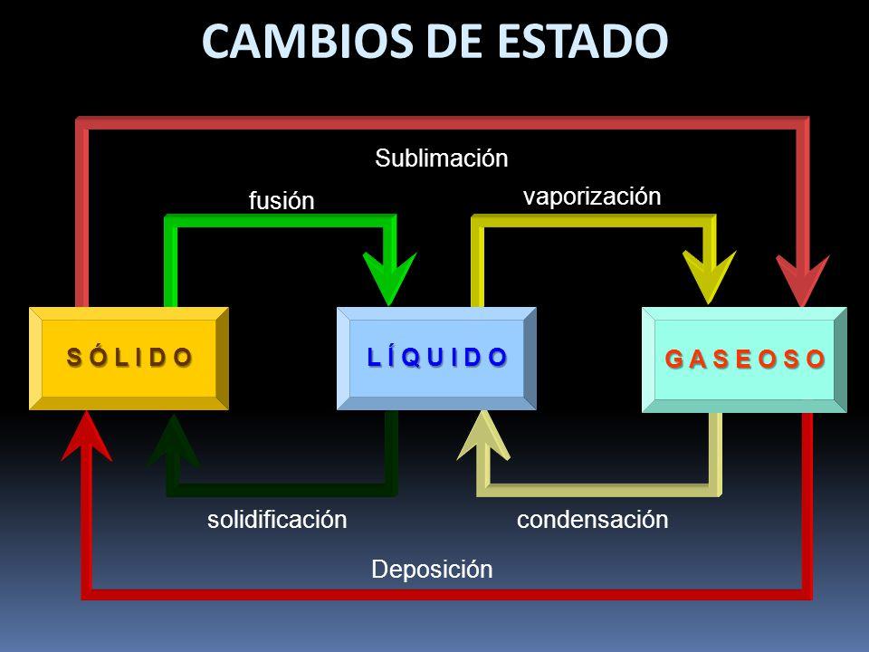 CAMBIOS DE ESTADO S Ó L I D O L Í Q U I D O G A S E O S O Sublimación fusión vaporización Deposición solidificacióncondensación