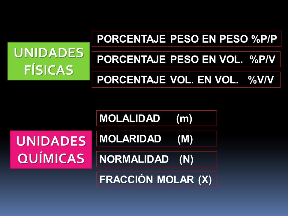 UNIDADES FÍSICAS PORCENTAJE PESO EN PESO %P/P PORCENTAJE PESO EN PESO %P/P UNIDADES QUÍMICAS MOLALIDAD (m) FRACCIÓN MOLAR (X) PORCENTAJE PESO EN VOL.