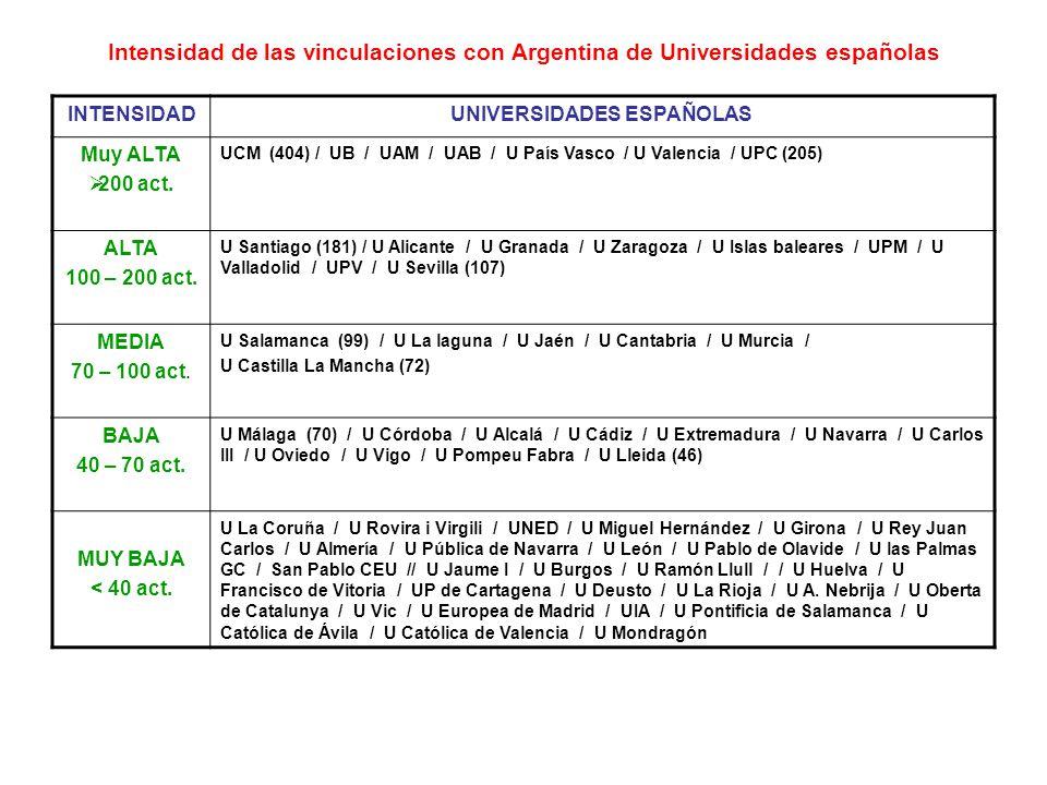 Intensidad de las vinculaciones con Argentina de Universidades españolas INTENSIDADUNIVERSIDADES ESPAÑOLAS Muy ALTA 200 act.