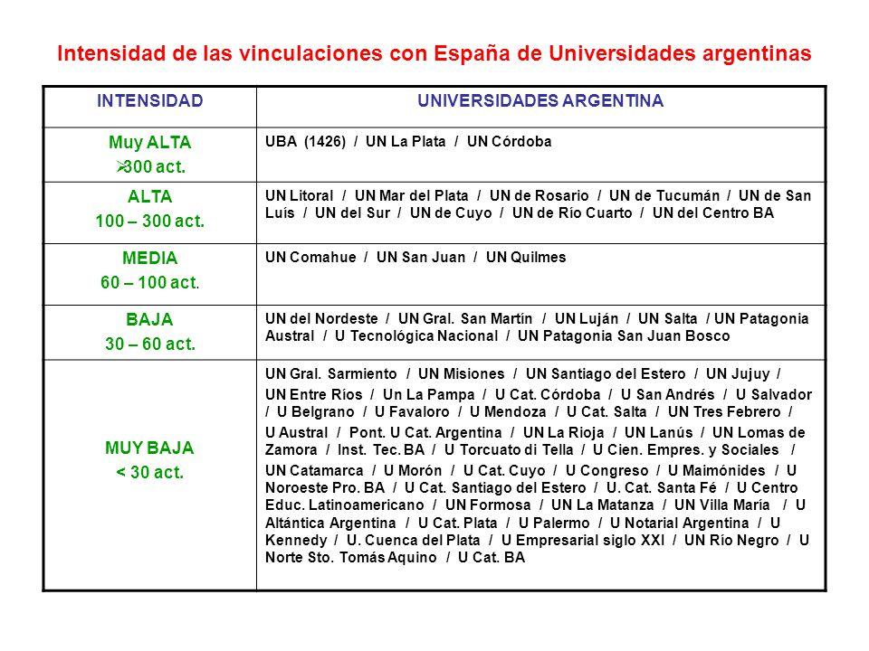 Intensidad de las vinculaciones con España de Universidades argentinas INTENSIDADUNIVERSIDADES ARGENTINA Muy ALTA 300 act.
