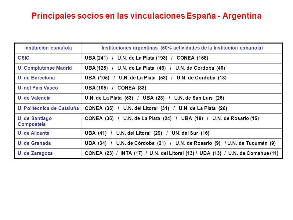 Principales socios en las vinculaciones España - Argentina Institución españolaInstituciones argentinas (50% actividades de la Institución española) CSICUBA (241) / U.N.