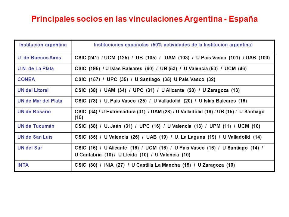 Principales socios en las vinculaciones Argentina - España Institución argentinaInstituciones españolas (50% actividades de la Institución argentina) U.