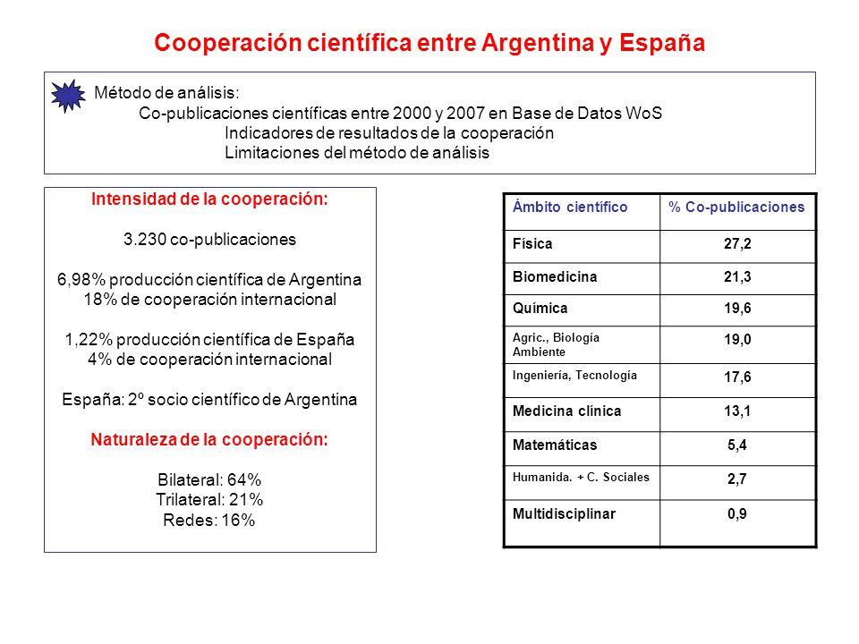 Cooperación científica entre Argentina y España Método de análisis: Co-publicaciones científicas entre 2000 y 2007 en Base de Datos WoS Indicadores de resultados de la cooperación Limitaciones del método de análisis Intensidad de la cooperación: 3.230 co-publicaciones 6,98% producción científica de Argentina 18% de cooperación internacional 1,22% producción científica de España 4% de cooperación internacional España: 2º socio científico de Argentina Naturaleza de la cooperación: Bilateral: 64% Trilateral: 21% Redes: 16% Ámbito científico% Co-publicaciones Física27,2 Biomedicina21,3 Química19,6 Agric., Biología Ambiente 19,0 Ingeniería, Tecnología 17,6 Medicina clínica13,1 Matemáticas5,4 Humanida.