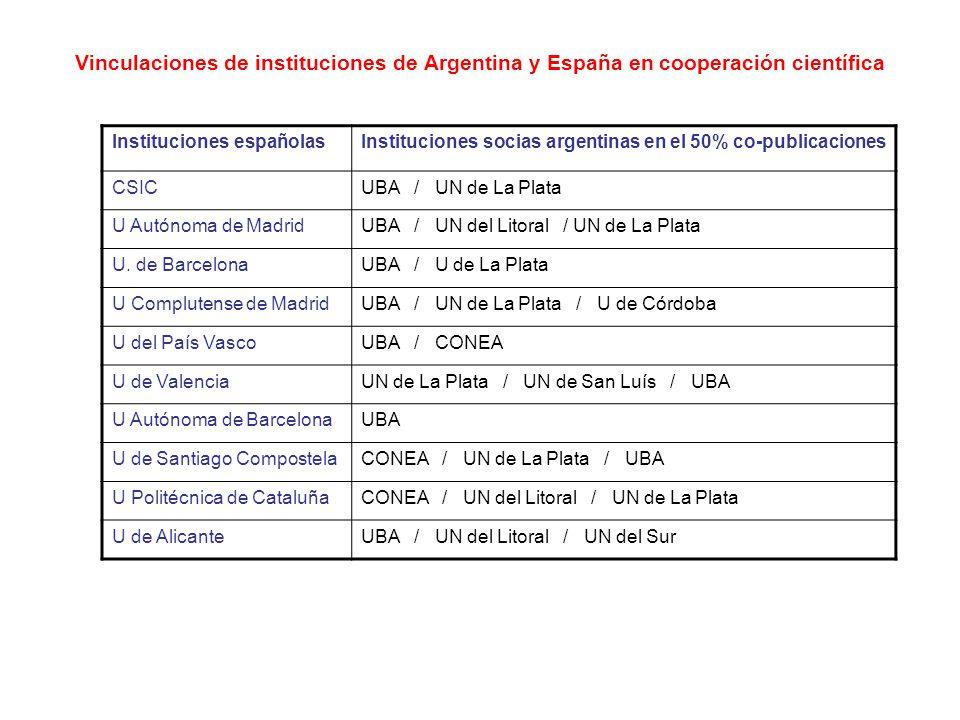 Vinculaciones de instituciones de Argentina y España en cooperación científica Instituciones españolasInstituciones socias argentinas en el 50% co-publicaciones CSICUBA / UN de La Plata U Autónoma de MadridUBA / UN del Litoral / UN de La Plata U.
