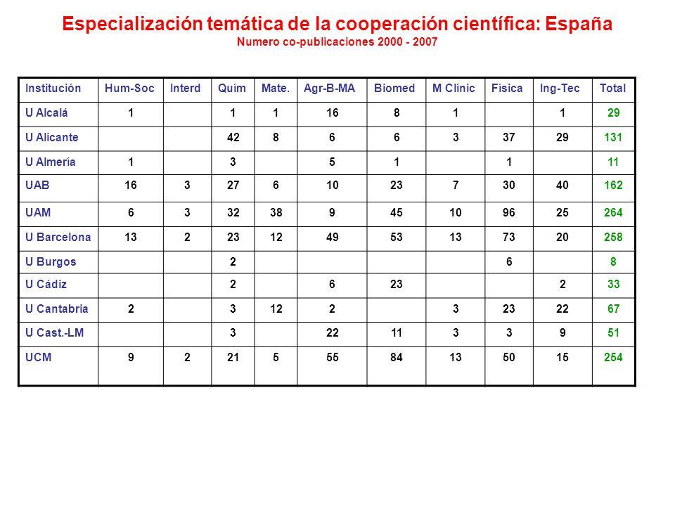 Especialización temática de la cooperación científica: España Numero co-publicaciones 2000 - 2007 InstituciónHum-SocInterdQuímMate.Agr-B-MABiomedM ClínicFísicaIng-TecTotal U Alcalá1111681129 U Alicante4286633729131 U Almería1351111 UAB163276102373040162 UAM633238945109625264 U Barcelona13223124953137320258 U Burgos268 U Cádiz2623233 U Cantabria231223232267 U Cast.-LM3221133951 UCM922155584135015254
