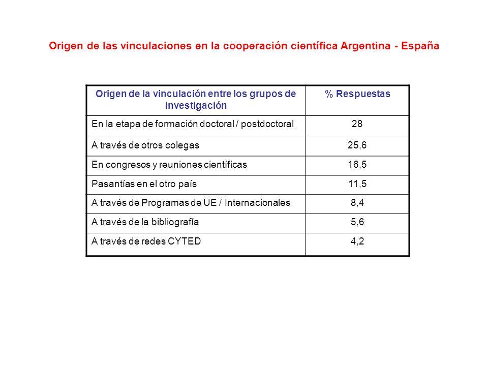 Origen de las vinculaciones en la cooperación científica Argentina - España Origen de la vinculación entre los grupos de investigación % Respuestas En la etapa de formación doctoral / postdoctoral28 A través de otros colegas25,6 En congresos y reuniones científicas16,5 Pasantías en el otro país11,5 A través de Programas de UE / Internacionales8,4 A través de la bibliografía5,6 A través de redes CYTED4,2