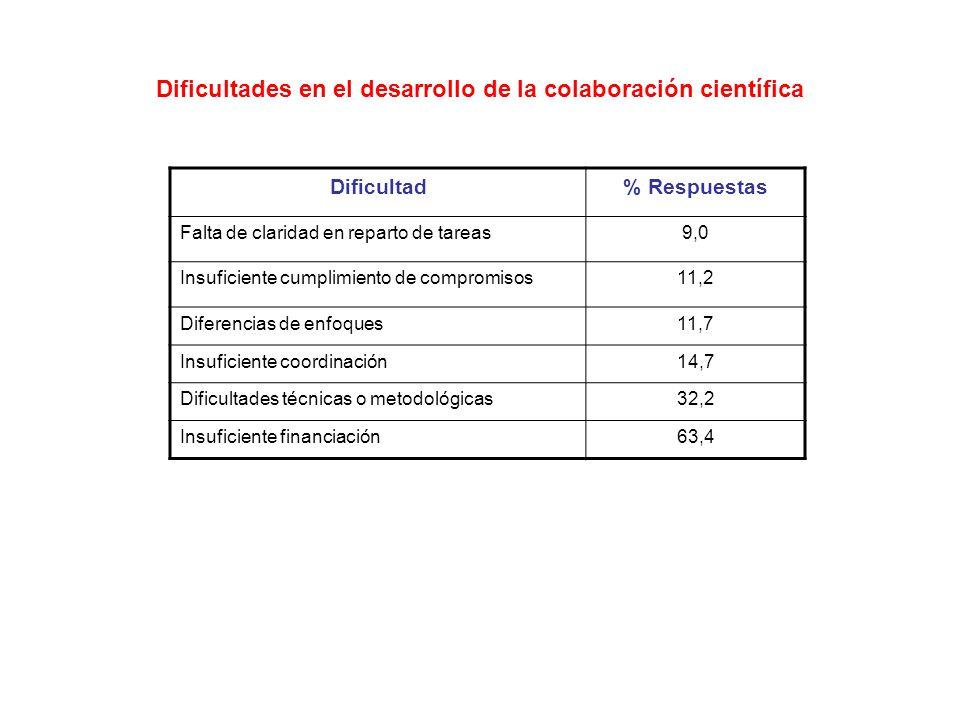 Dificultades en el desarrollo de la colaboración científica Dificultad% Respuestas Falta de claridad en reparto de tareas9,0 Insuficiente cumplimiento de compromisos11,2 Diferencias de enfoques11,7 Insuficiente coordinación14,7 Dificultades técnicas o metodológicas32,2 Insuficiente financiación63,4