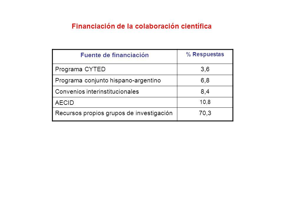 Financiación de la colaboración científica Fuente de financiación % Respuestas Programa CYTED3,6 Programa conjunto hispano-argentino6,8 Convenios interinstitucionales8,4 AECID 10,8 Recursos propios grupos de investigación70,3