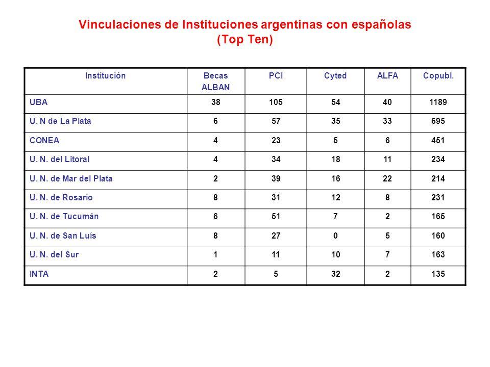 Vinculaciones de Instituciones argentinas con españolas (Top Ten) InstituciónBecas ALBAN PCICytedALFACopubl.
