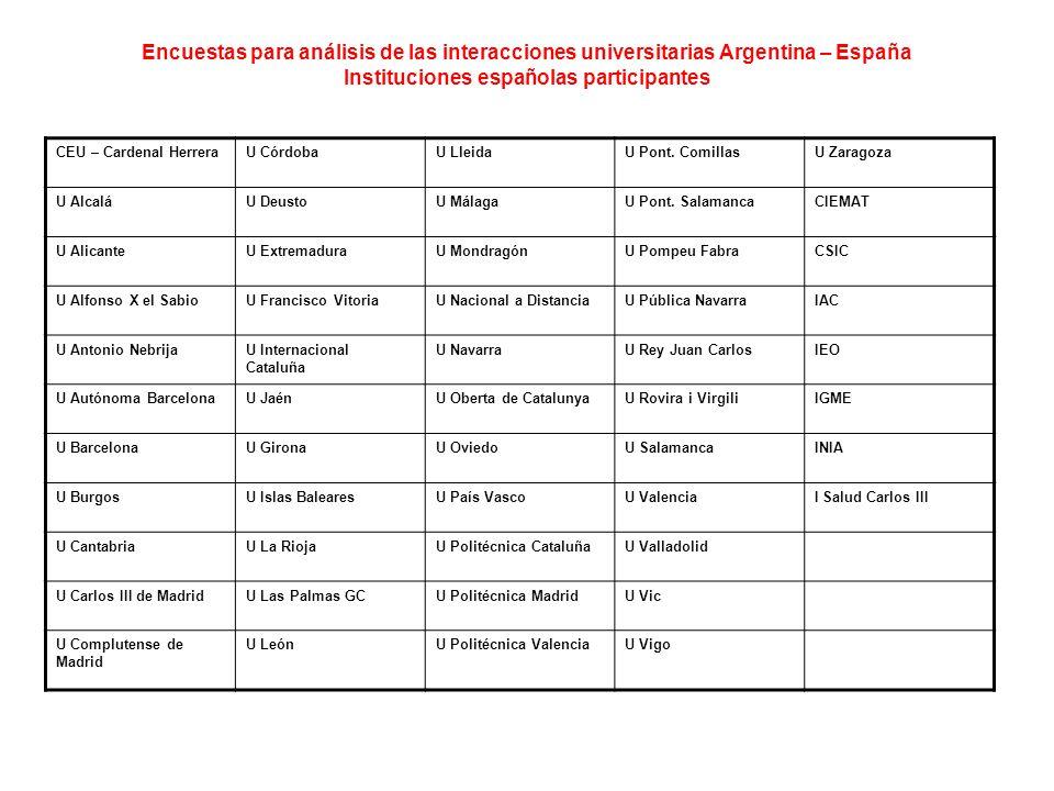 Encuestas para análisis de las interacciones universitarias Argentina – España Instituciones españolas participantes CEU – Cardenal HerreraU CórdobaU LleidaU Pont.