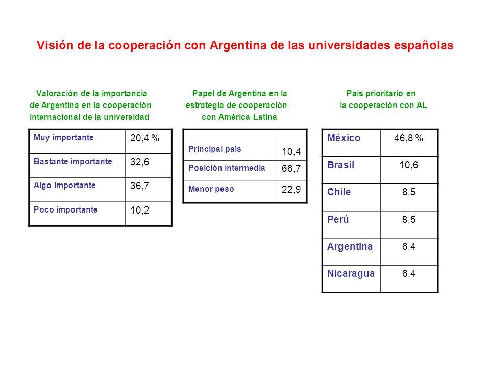 Visión de la cooperación con Argentina de las universidades españolas Valoración de la importancia Papel de Argentina en la País prioritario en de Argentina en la cooperación estrategia de cooperación la cooperación con AL internacional de la universidad con América Latina Muy importante 20,4 % Bastante importante 32,6 Algo importante 36,7 Poco importante 10,2 Principal país 10,4 Posición intermedia 66,7 Menor peso 22,9 México46,8 % Brasil10,6 Chile8,5 Perú8,5 Argentina6,4 Nicaragua6,4