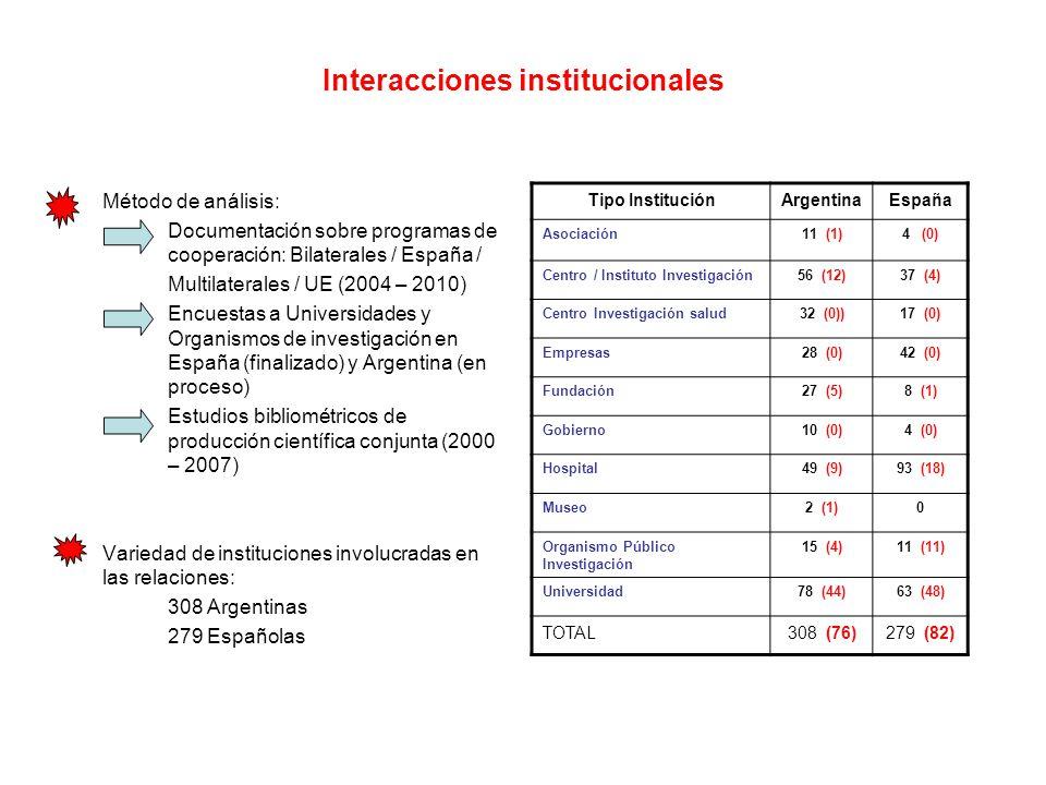 Interacciones institucionales Método de análisis: Documentación sobre programas de cooperación: Bilaterales / España / Multilaterales / UE (2004 – 2010) Encuestas a Universidades y Organismos de investigación en España (finalizado) y Argentina (en proceso) Estudios bibliométricos de producción científica conjunta (2000 – 2007) Variedad de instituciones involucradas en las relaciones: 308 Argentinas 279 Españolas Tipo InstituciónArgentinaEspaña Asociación11 (1)4 (0) Centro / Instituto Investigación56 (12)37 (4) Centro Investigación salud32 (0))17 (0) Empresas28 (0)42 (0) Fundación27 (5)8 (1) Gobierno10 (0)4 (0) Hospital49 (9)93 (18) Museo2 (1)0 Organismo Público Investigación 15 (4)11 (11) Universidad78 (44)63 (48) TOTAL308 (76)279 (82)