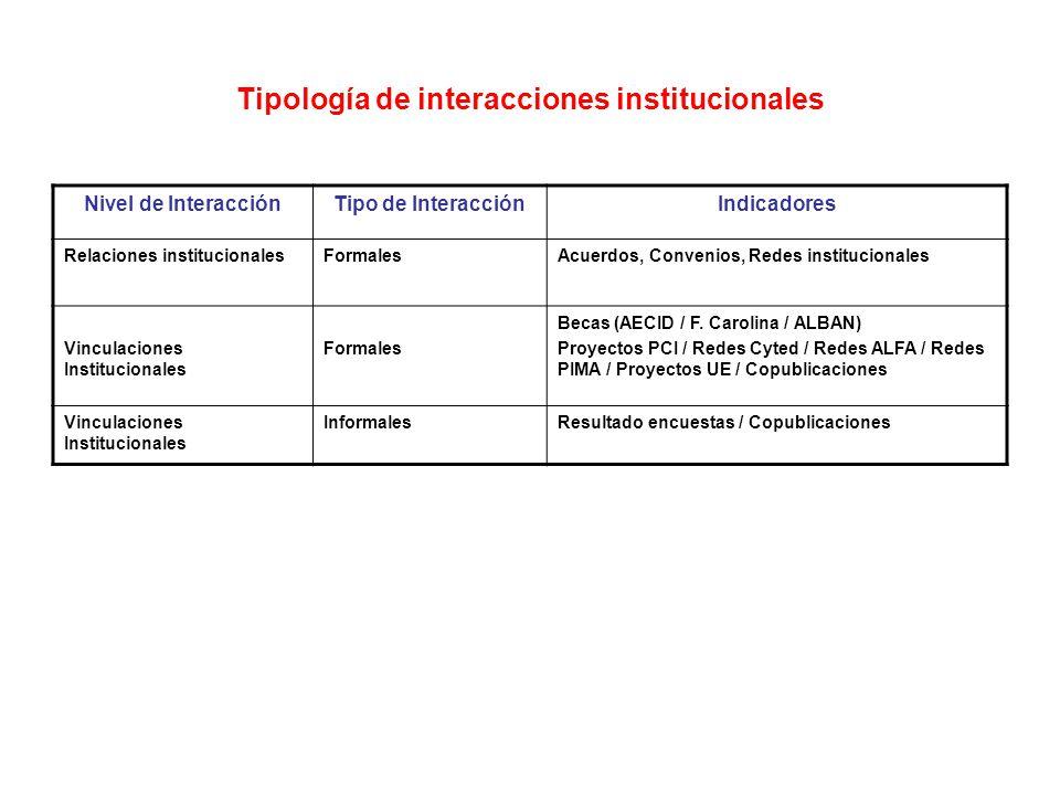 Tipología de interacciones institucionales Nivel de InteracciónTipo de InteracciónIndicadores Relaciones institucionalesFormalesAcuerdos, Convenios, Redes institucionales Vinculaciones Institucionales Formales Becas (AECID / F.