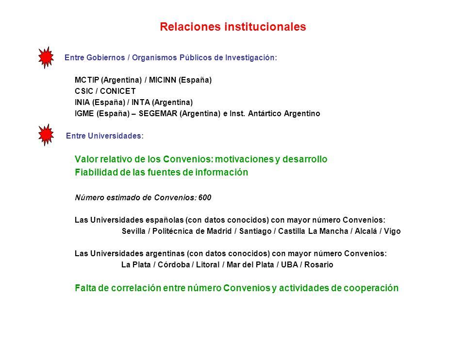 Relaciones institucionales Entre Gobiernos / Organismos Públicos de Investigación: MCTIP (Argentina) / MICINN (España) CSIC / CONICET INIA (España) / INTA (Argentina) IGME (España) – SEGEMAR (Argentina) e Inst.
