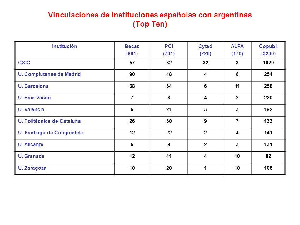 Vinculaciones de Instituciones españolas con argentinas (Top Ten) InstituciónBecas (991) PCI (731) Cyted (226) ALFA (170) Copubl.