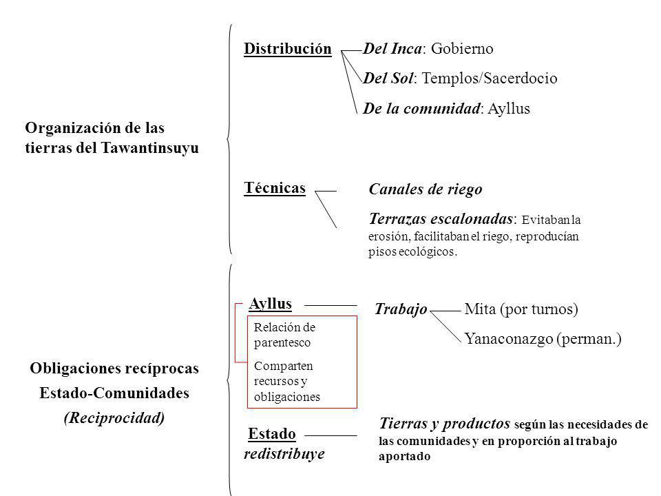 Organización de las tierras del Tawantinsuyu Distribución Técnicas Del Inca: Gobierno Del Sol: Templos/Sacerdocio De la comunidad: Ayllus Canales de r