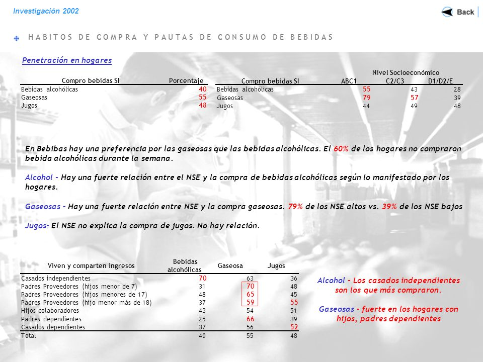 H A B I T O S D E C O M P R A Y P A U T A S D E C O N S U M O D E B E B I D A S Investigación 2002 Bebidas Alcohólicas Nivel Socioeconómico Lugar donde compró mayor cantidad de jugos en la última semana ABC1C2/C3D1/D2/ETotal Almacén/Despensa25424440 Negocio especializado en bebidas211 Autoservicio del barrio4132114 Supermercado/ Hipermercados61402839 No sabe /No contesta10465 Total100 La despensa gana en los NSE medios y bajos El Super/hipermercados penetra más en los NSE altos, el autoservicio en los NSE más bajos 40% de los hogares compraron bebidas alcohólicas durante la última semana.