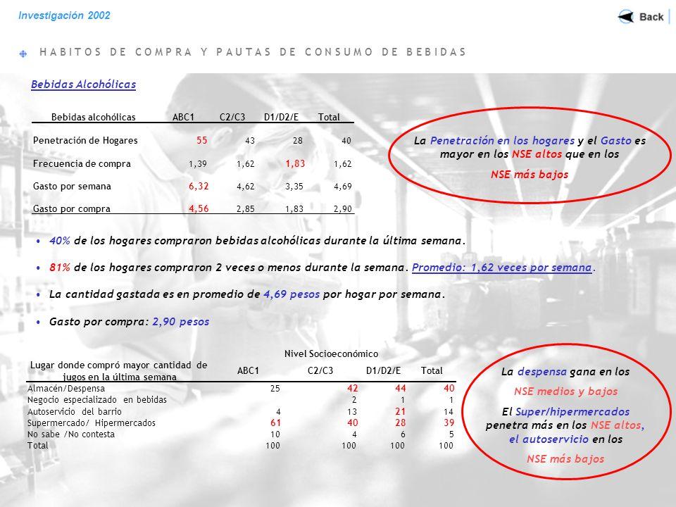 H A B I T O S D E C O M P R A Y P A U T A S D E C O N S U M O D E B E B I D A S Investigación 2002 Gaseosas 55% de los hogares compraron Gaseosas la última semana.