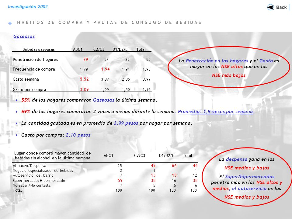 H A B I T O S D E C O M P R A Y P A U T A S D E C O N S U M O D E B E B I D A S Investigación 2002 Jugos 48% de los hogares compraron jugos durante la última semana.