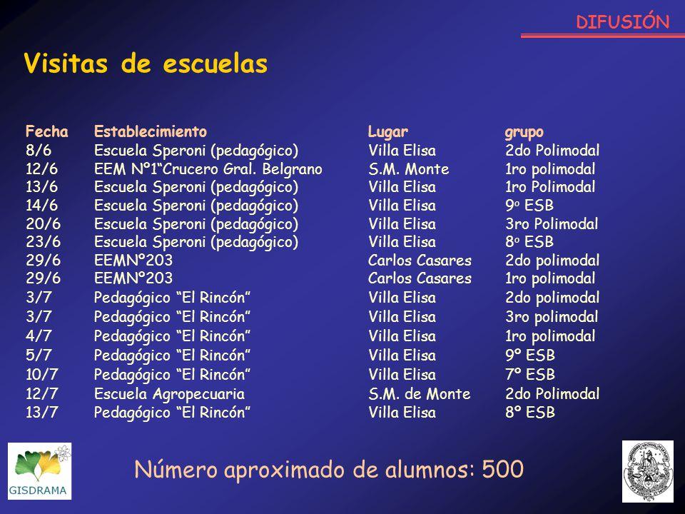 DIFUSIÓN Visitas de escuelas FechaEstablecimientoLugargrupo 8/6Escuela Speroni (pedagógico)Villa Elisa2do Polimodal 12/6EEM Nº1Crucero Gral. Belgrano