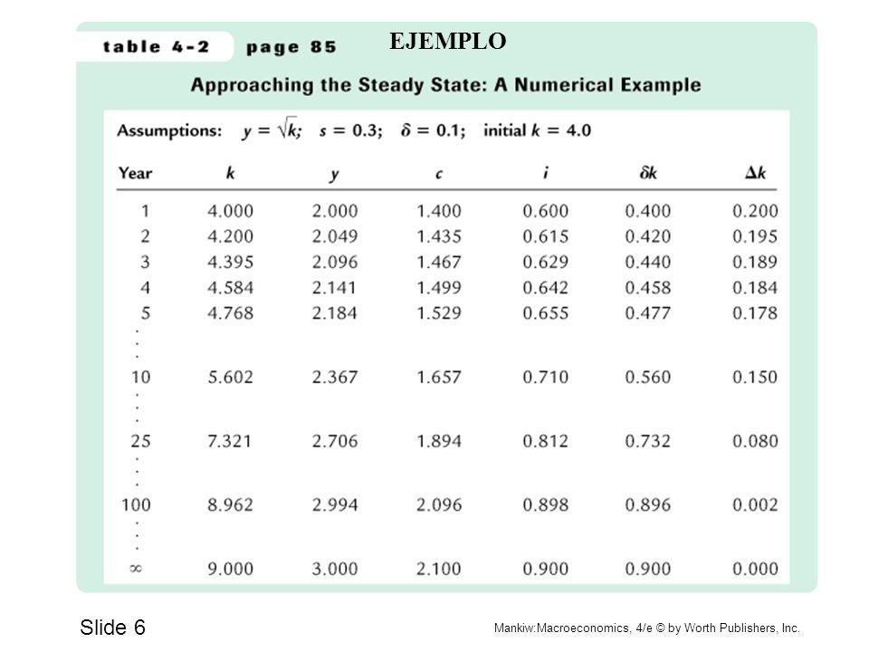 Slide 6 Mankiw:Macroeconomics, 4/e © by Worth Publishers, Inc. EJEMPLO