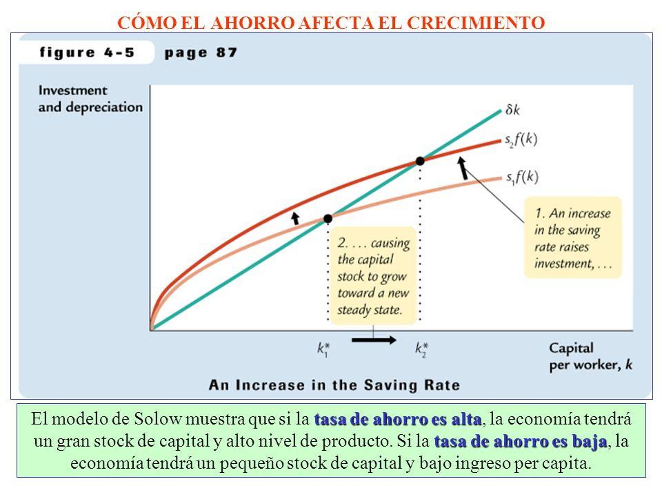 CÓMO EL AHORRO AFECTA EL CRECIMIENTO tasa de ahorro es alta tasa de ahorro es baja El modelo de Solow muestra que si la tasa de ahorro es alta, la economía tendrá un gran stock de capital y alto nivel de producto.