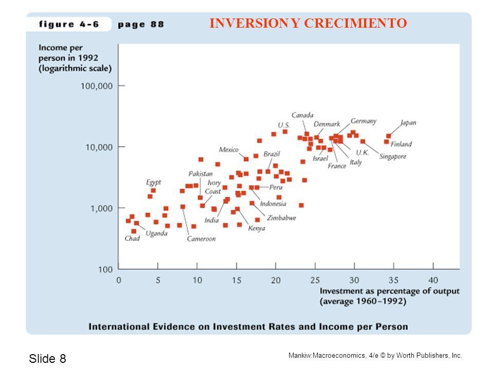 Slide 8 Mankiw:Macroeconomics, 4/e © by Worth Publishers, Inc. INVERSION Y CRECIMIENTO