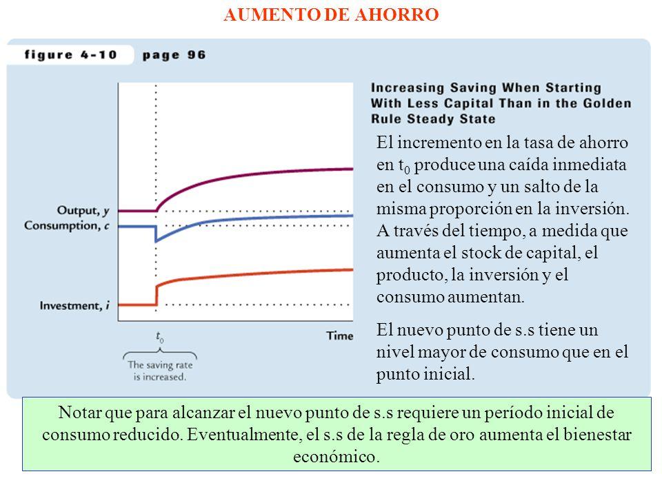 AUMENTO DE AHORRO El incremento en la tasa de ahorro en t 0 produce una caída inmediata en el consumo y un salto de la misma proporción en la inversión.
