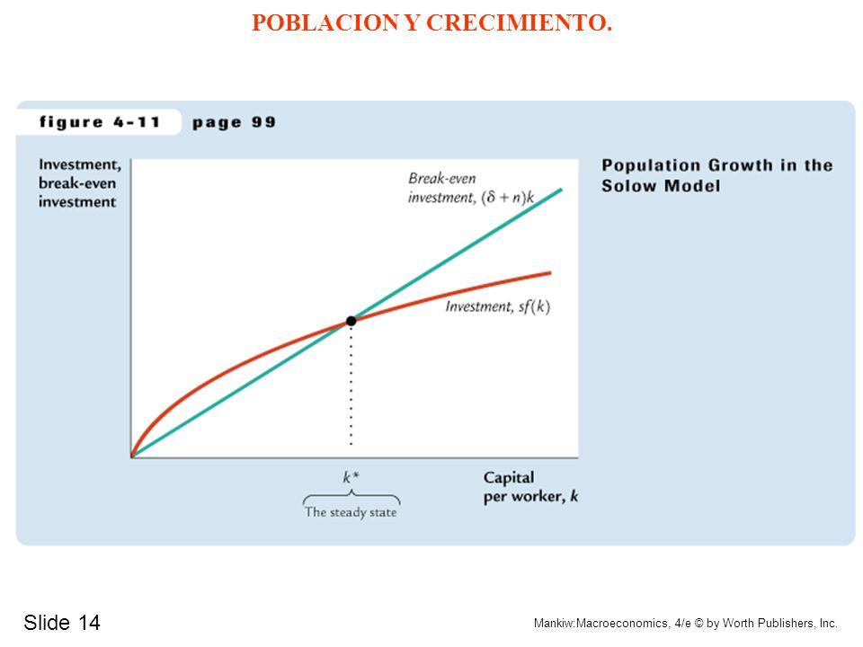 Slide 14 Mankiw:Macroeconomics, 4/e © by Worth Publishers, Inc. POBLACION Y CRECIMIENTO.