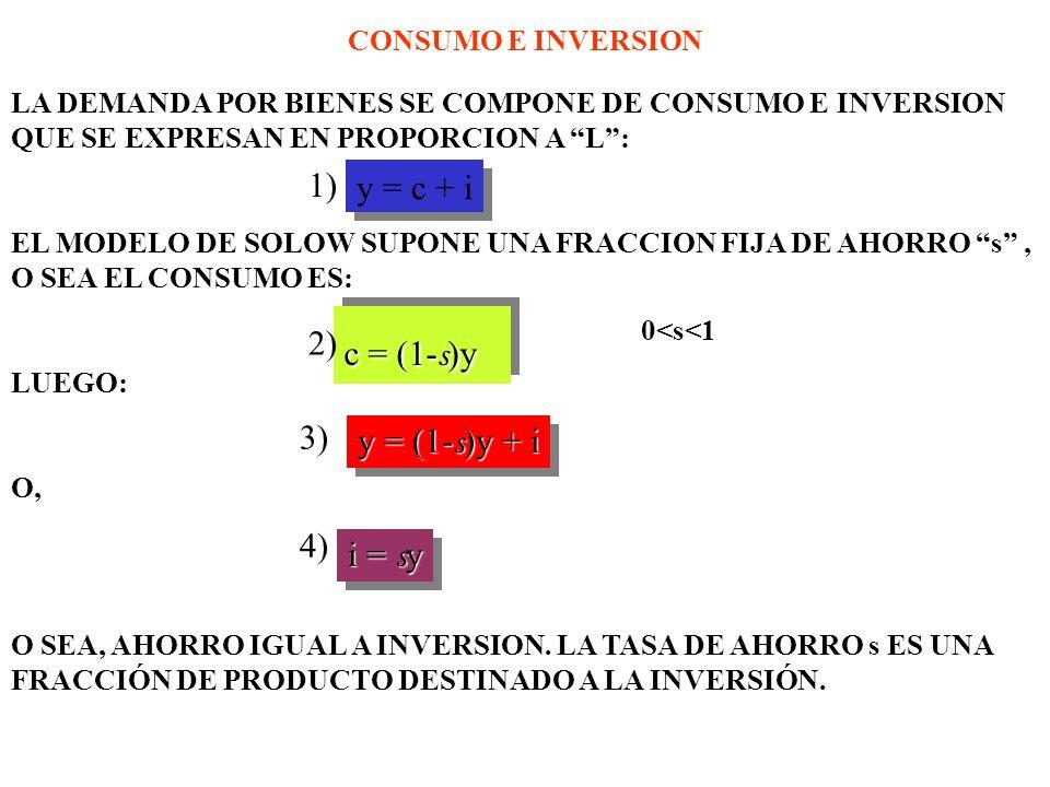 CONSUMO E INVERSION LA DEMANDA POR BIENES SE COMPONE DE CONSUMO E INVERSION QUE SE EXPRESAN EN PROPORCION A L: EL MODELO DE SOLOW SUPONE UNA FRACCION FIJA DE AHORRO s, O SEA EL CONSUMO ES: 0<s<1 LUEGO: O, O SEA, AHORRO IGUAL A INVERSION.