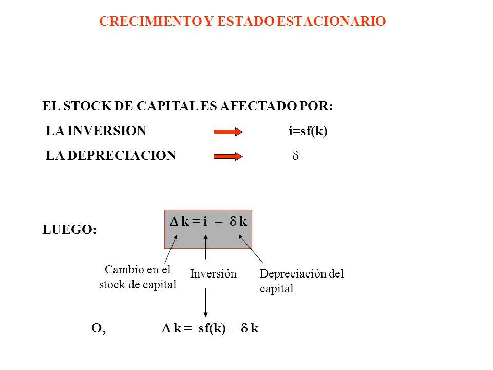 CRECIMIENTO Y ESTADO ESTACIONARIO EL STOCK DE CAPITAL ES AFECTADO POR: LA INVERSIONi=sf(k) LA DEPRECIACION LUEGO: k = sf(k) k k = i k Cambio en el stock de capital InversiónDepreciación del capital