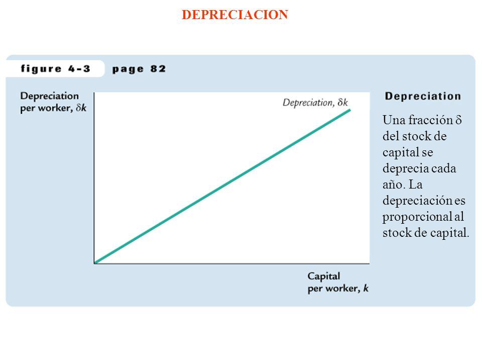 INVERSION Y DEPRECIACION EN ESTADO ESTACIONARIO El nivel de estado estacionario k* es el nivel dónde la inversión iguala la depreciación, indicando que el monto de capital no cambiará en el tiempo.