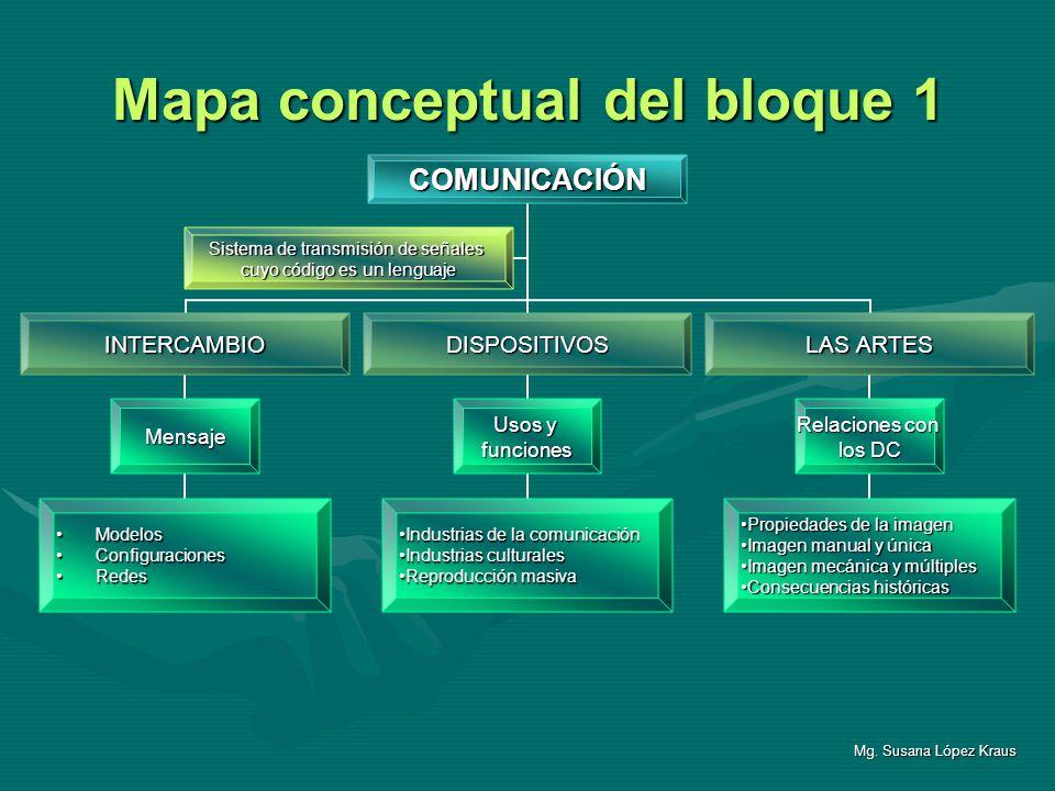 Mapa conceptual del bloque 1 Mg. Susana López Kraus COMUNICACIÓN INTERCAMBIO Mensaje ModelosModelos ConfiguracionesConfiguraciones RedesRedes DISPOSIT