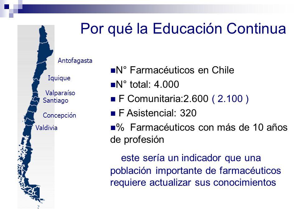 Santiago Concepción Valdivia Valparaíso Iquique Antofagasta N° Farmacéuticos en Chile N° total: 4.000 F Comunitaria:2.600 ( 2.100 ) F Asistencial: 320
